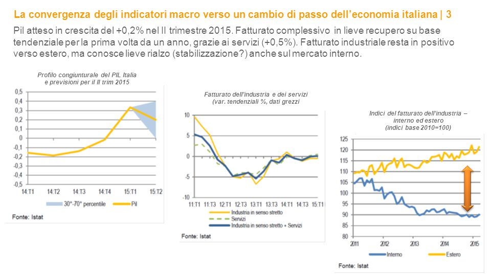 La convergenza degli indicatori macro verso un cambio di passo dell'economia italiana | 3