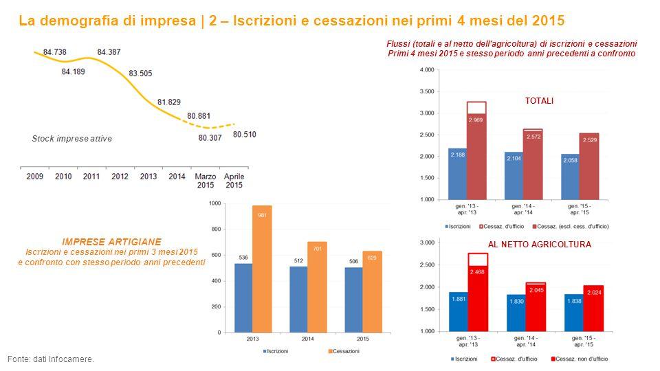 La demografia di impresa | 2 – Iscrizioni e cessazioni nei primi 4 mesi del 2015