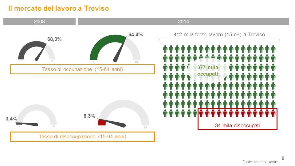 Il mercato del lavoro a Treviso