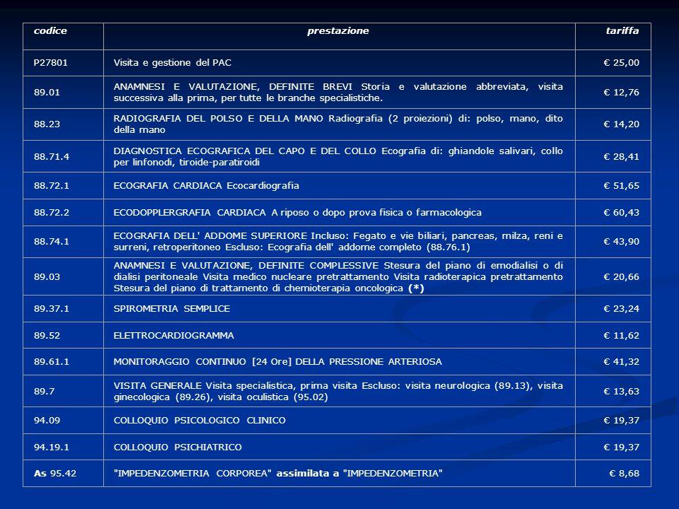 codice prestazione. tariffa. P27801. Visita e gestione del PAC. € 25,00. 89.01.