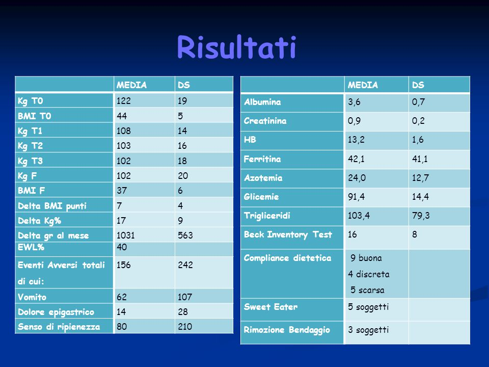 Risultati MEDIA DS Kg T0 122 19 BMI T0 44 5 Kg T1 108 14 Kg T2 103 16