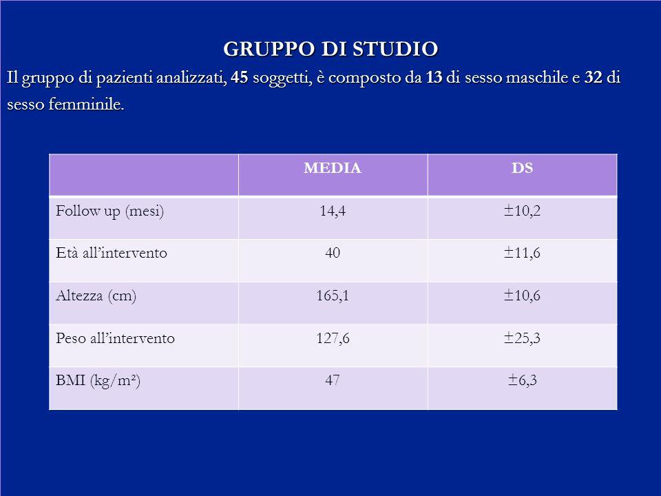GRUPPO DI STUDIO Il gruppo di pazienti analizzati, 45 soggetti, è composto da 13 di sesso maschile e 32 di.