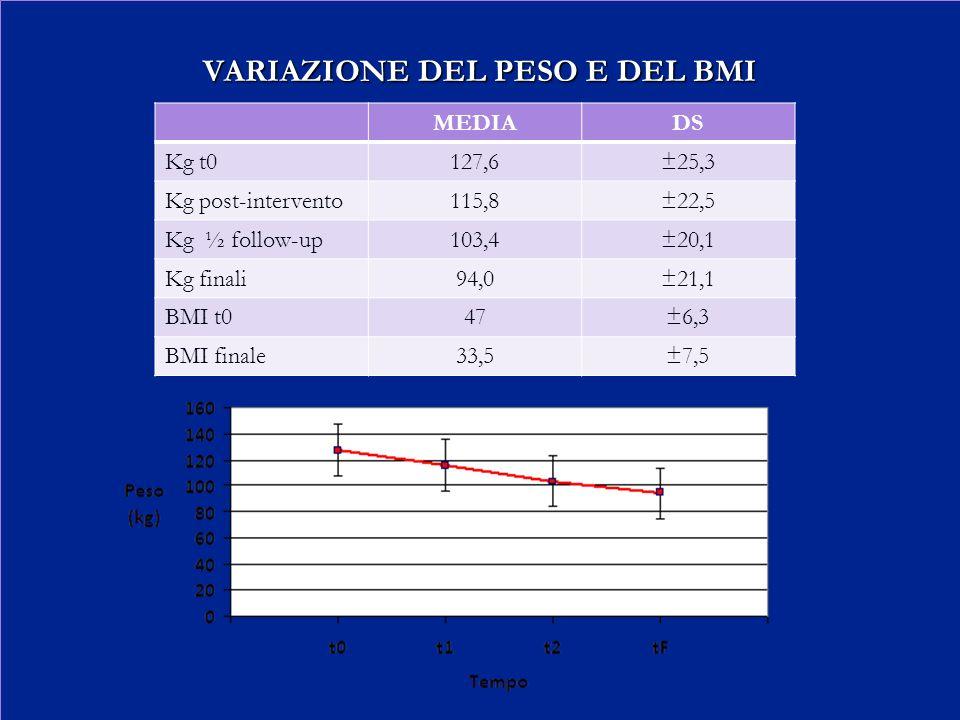 VARIAZIONE DEL PESO E DEL BMI