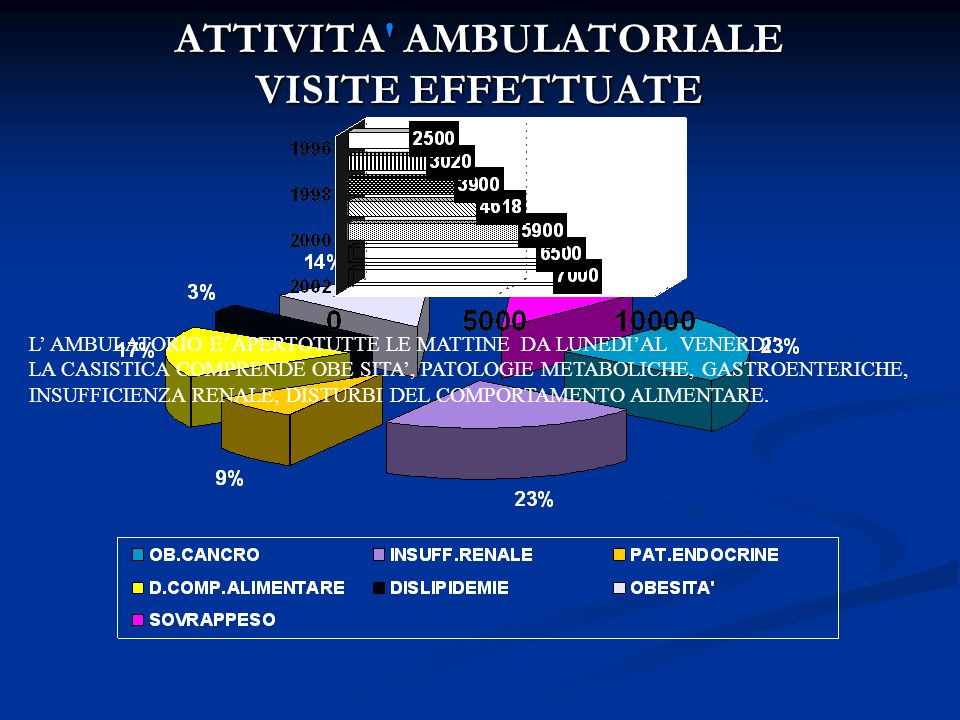ATTIVITA AMBULATORIALE VISITE EFFETTUATE