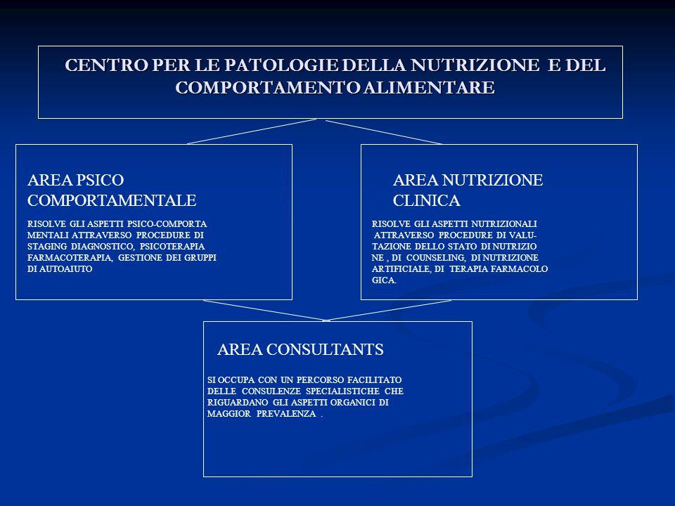 CENTRO PER LE PATOLOGIE DELLA NUTRIZIONE E DEL COMPORTAMENTO ALIMENTARE