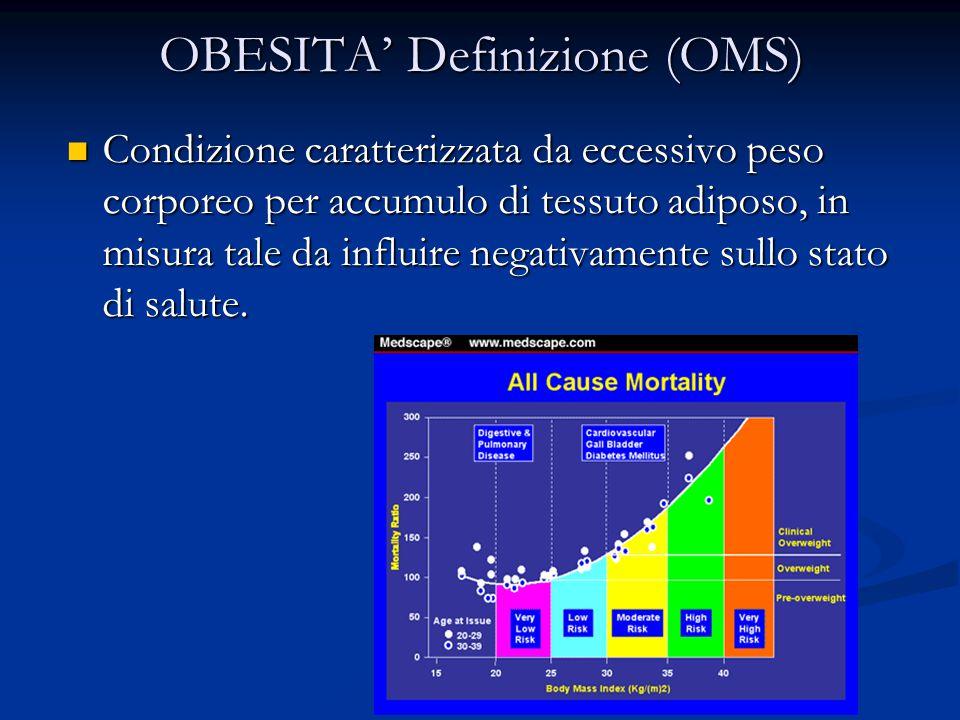 OBESITA' Definizione (OMS)