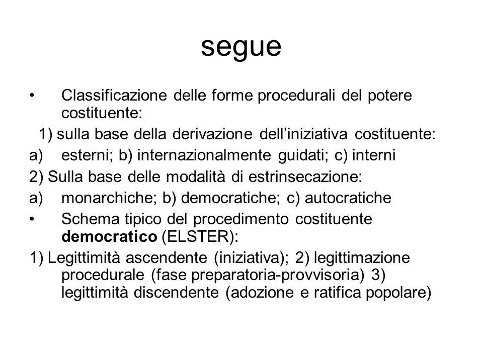 segue Classificazione delle forme procedurali del potere costituente: