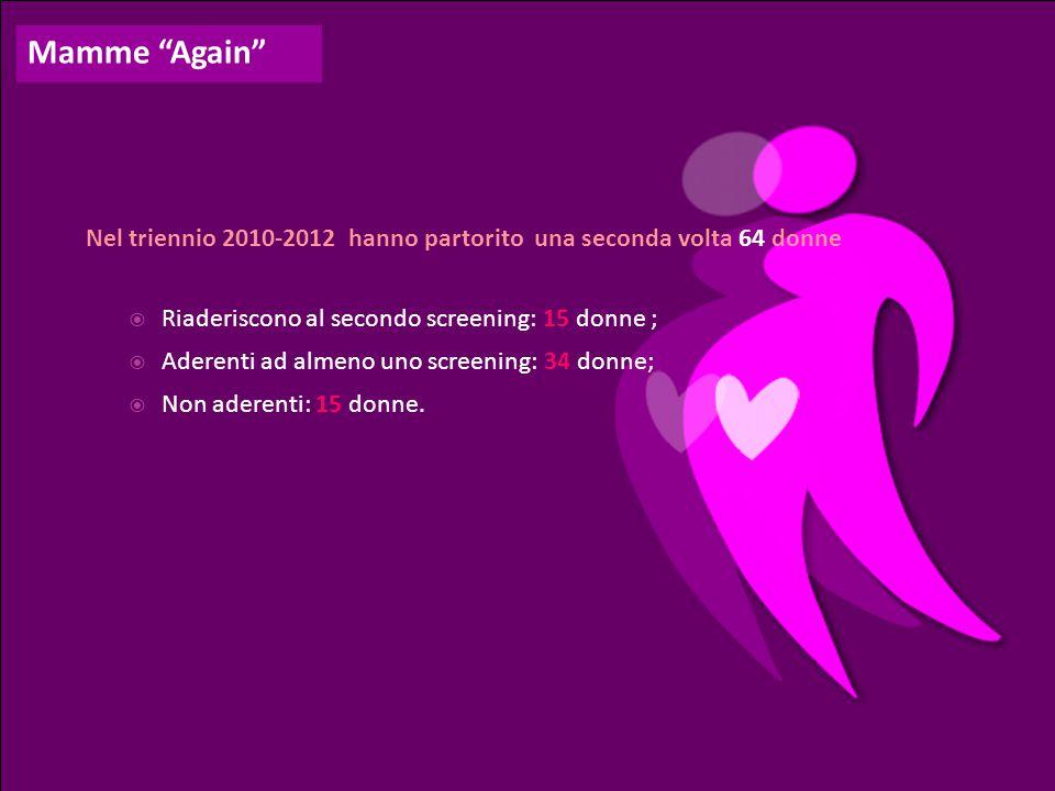 Mamme Again Nel triennio 2010-2012 hanno partorito una seconda volta 64 donne. Riaderiscono al secondo screening: 15 donne ;