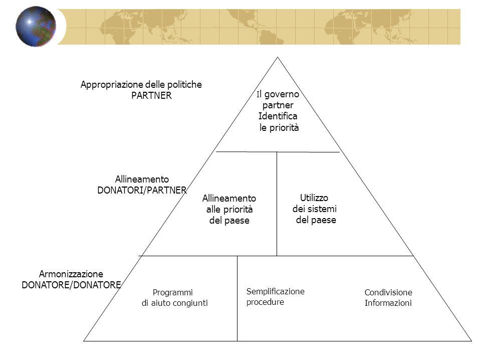 Appropriazione delle politiche PARTNER partner Identifica le priorità