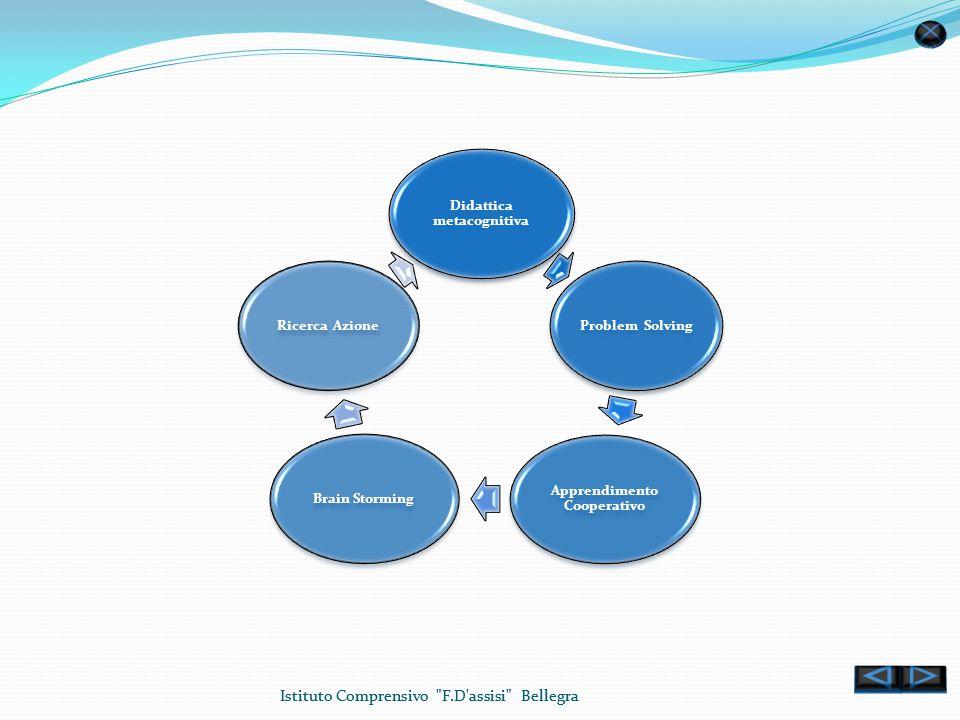 Didattica metacognitiva Apprendimento Cooperativo