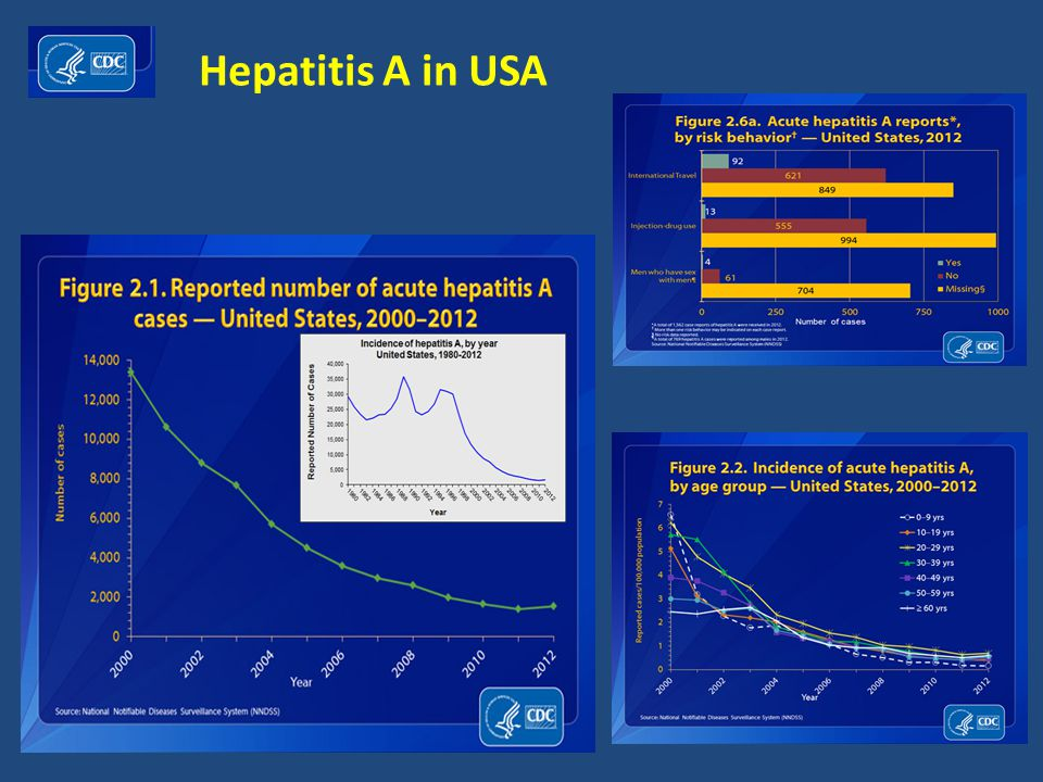 Hepatitis A in USA