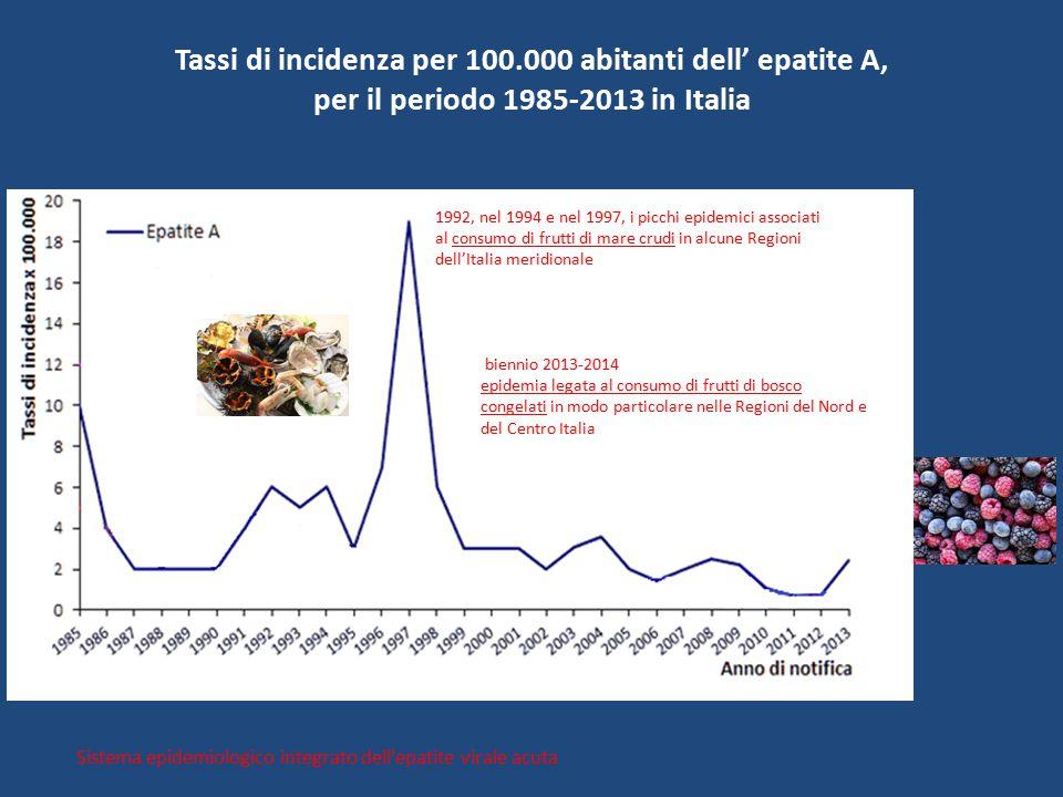 Contaminazione da virus nella catena alimentare ppt - Epatite c periodo finestra ...