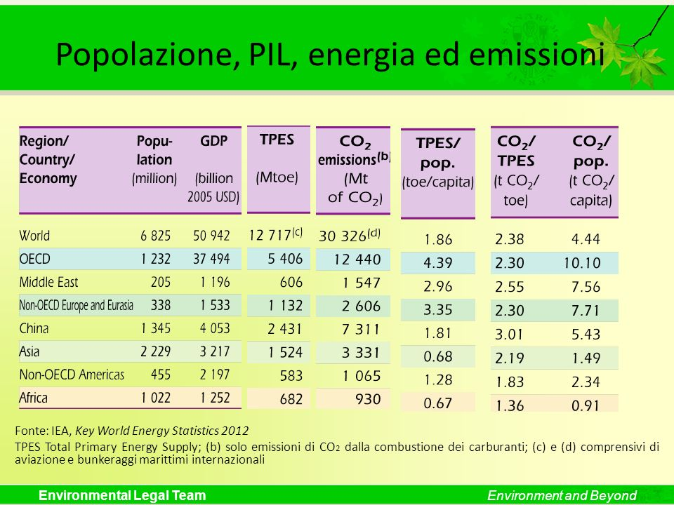 Popolazione, PIL, energia ed emissioni