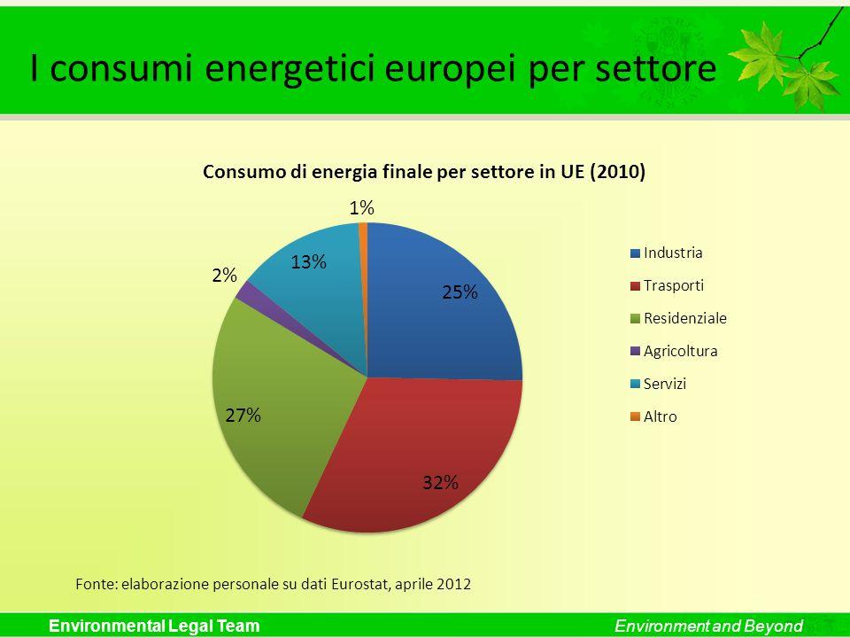 I consumi energetici europei per settore