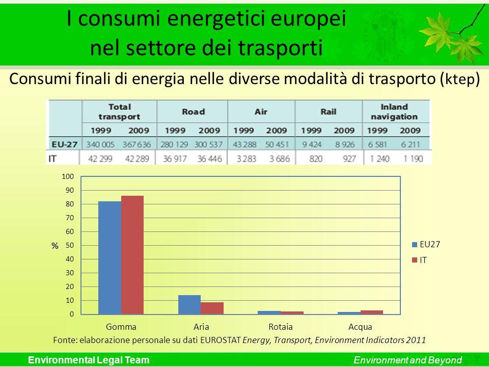 I consumi energetici europei nel settore dei trasporti