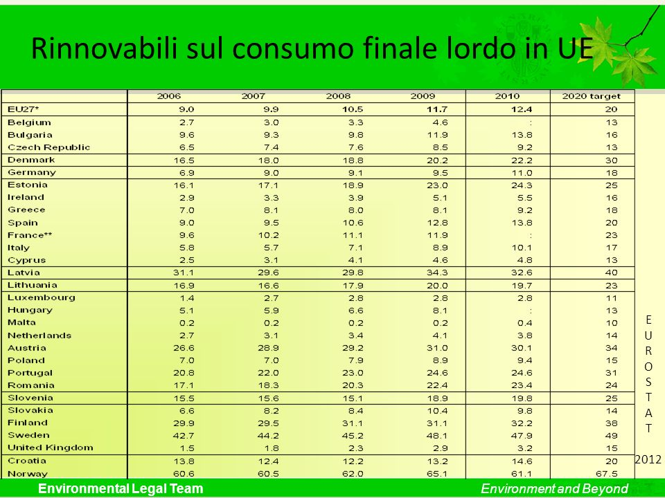 Rinnovabili sul consumo finale lordo in UE