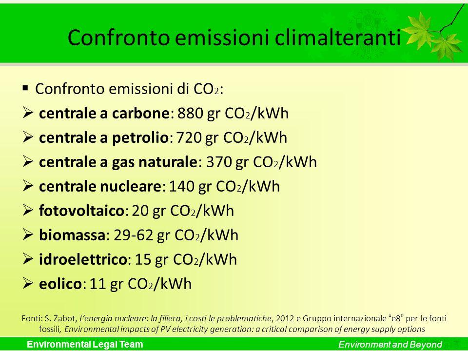 Confronto emissioni climalteranti