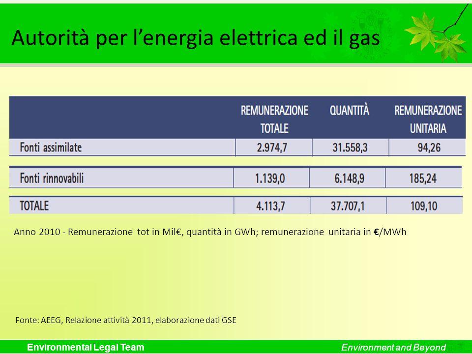 Autorità per l'energia elettrica ed il gas