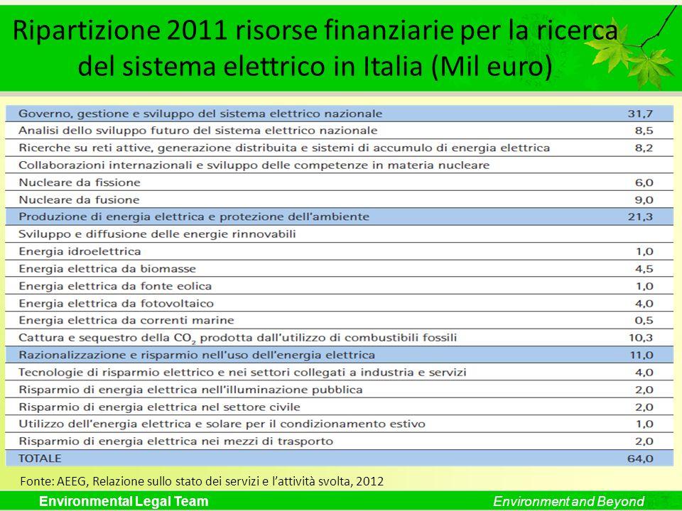 Ripartizione 2011 risorse finanziarie per la ricerca del sistema elettrico in Italia (Mil euro)