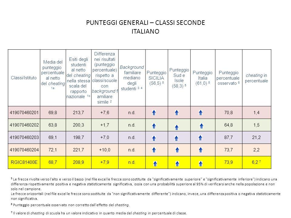 PUNTEGGI GENERALI – CLASSI SECONDE ITALIANO