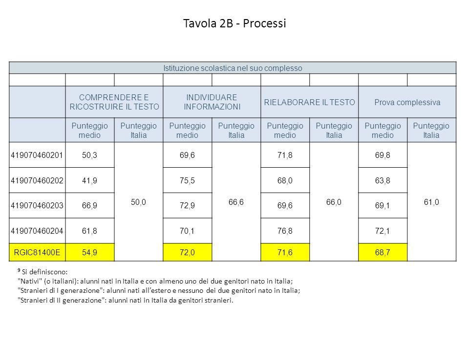 Tavola 2B - Processi Istituzione scolastica nel suo complesso