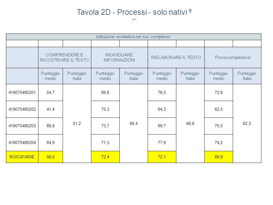Tavola 2D - Processi - solo nativi 9