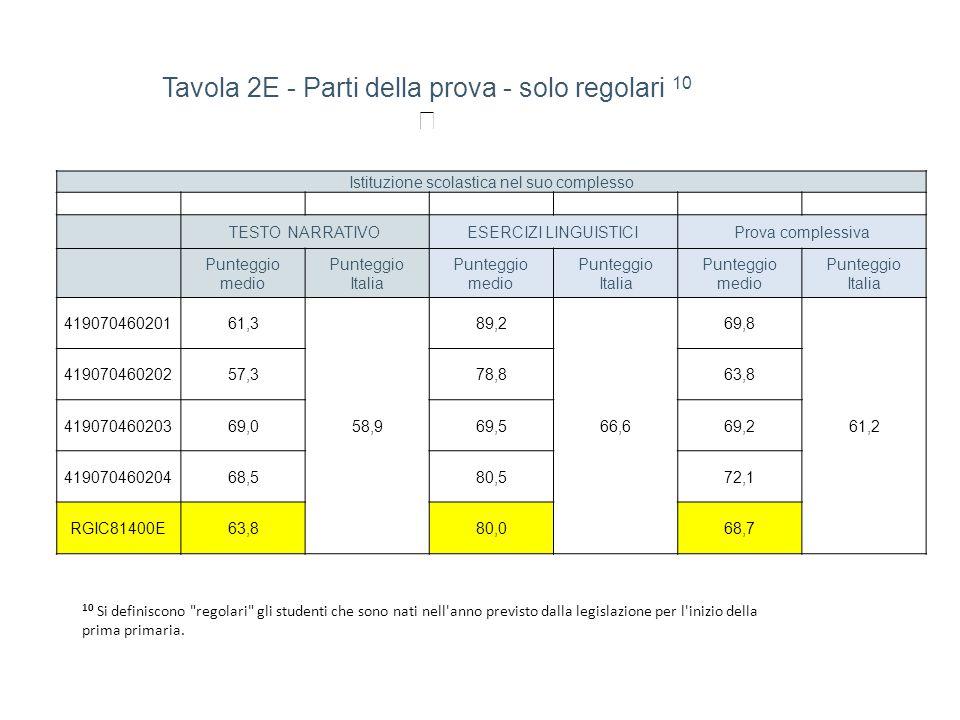 Tavola 2E - Parti della prova - solo regolari 10