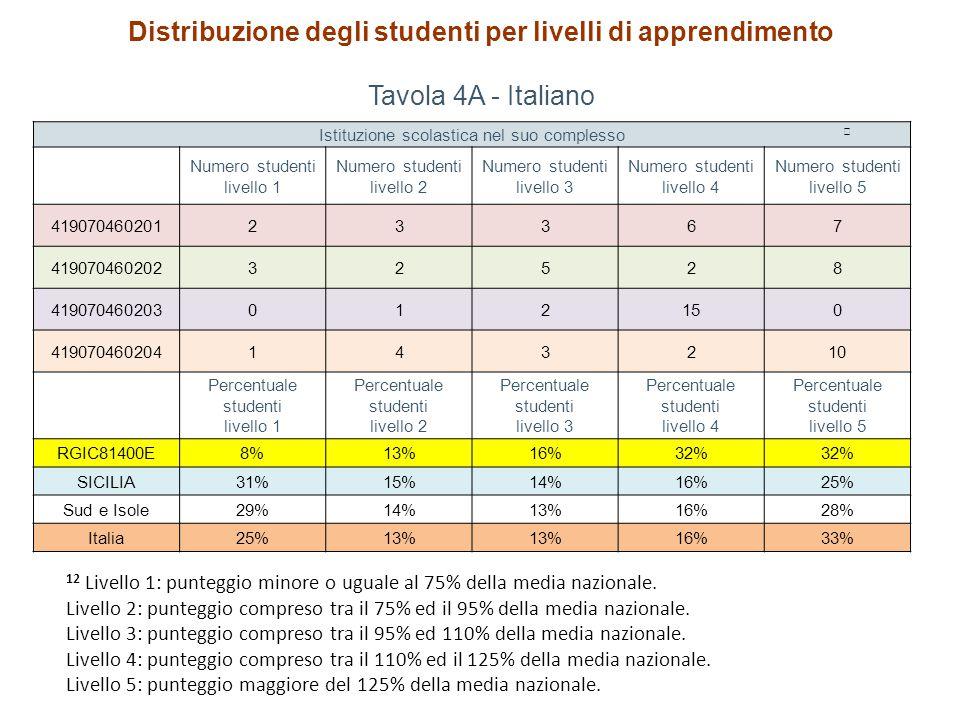 Distribuzione degli studenti per livelli di apprendimento Tavola 4A - Italiano