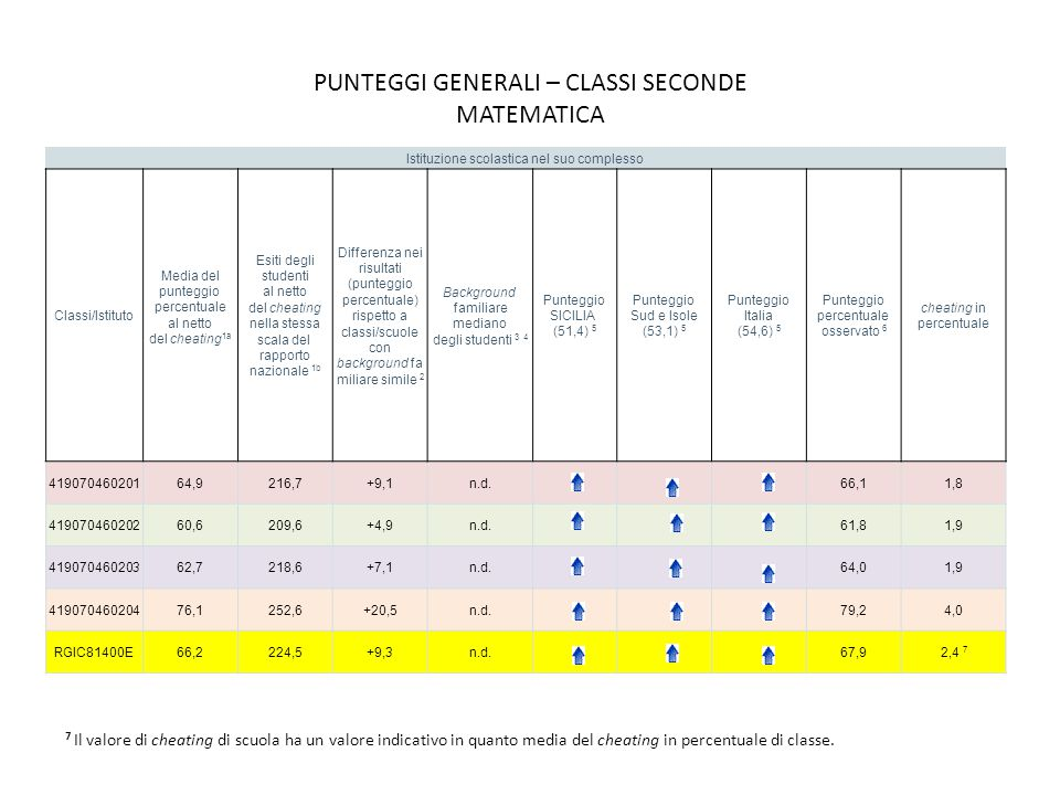 PUNTEGGI GENERALI – CLASSI SECONDE MATEMATICA