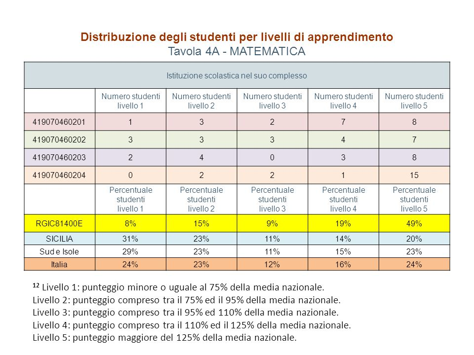 Distribuzione degli studenti per livelli di apprendimento Tavola 4A - MATEMATICA