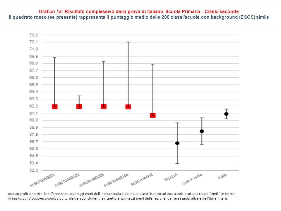 Grafico 1a: Risultato complessivo della prova di Italiano Scuola Primaria - Classi seconde Il quadrato rosso (se presente) rappresenta il punteggio medio delle 200 classi/scuole con background (ESCS) simile