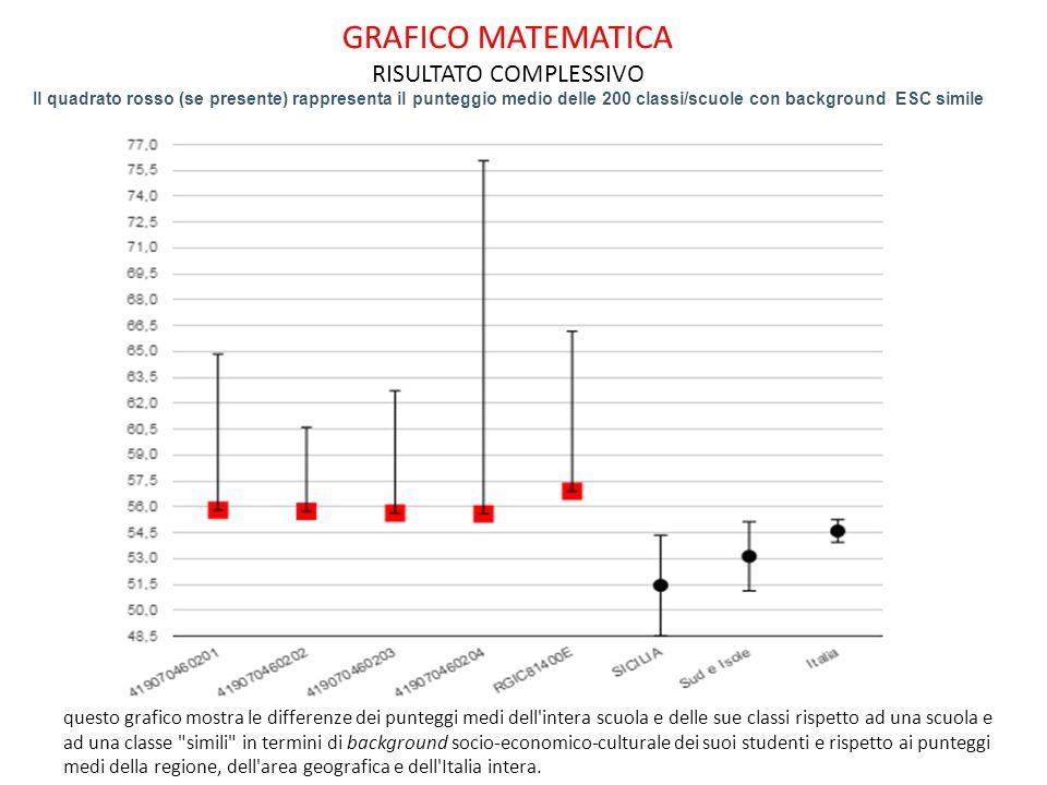 GRAFICO MATEMATICA RISULTATO COMPLESSIVO Il quadrato rosso (se presente) rappresenta il punteggio medio delle 200 classi/scuole con background ESC simile