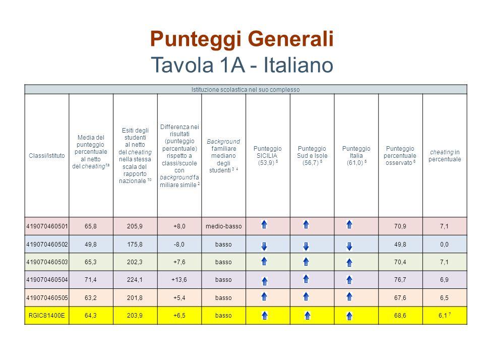 Punteggi Generali Tavola 1A - Italiano
