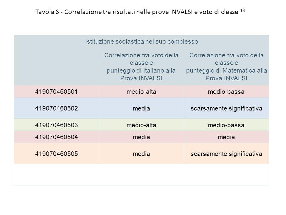 Tavola 6 - Correlazione tra risultati nelle prove INVALSI e voto di classe 13