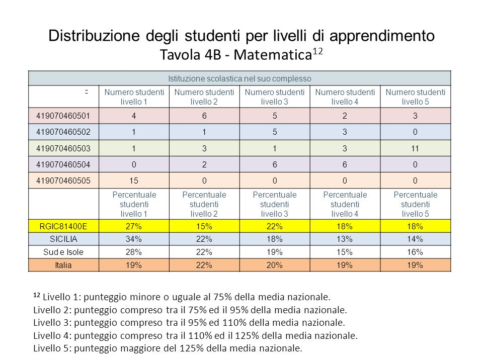 Distribuzione degli studenti per livelli di apprendimento Tavola 4B - Matematica12