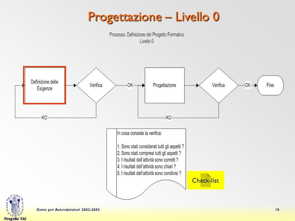 Progettazione – Livello 0