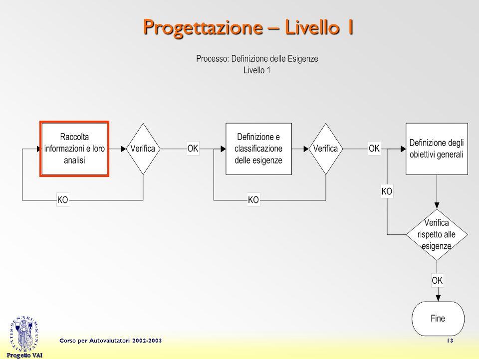 Progettazione – Livello 1