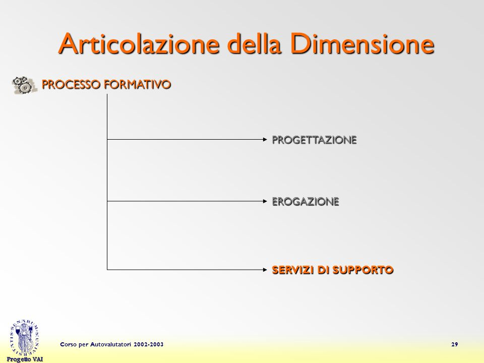 Articolazione della Dimensione