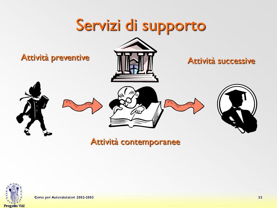 Servizi di supporto Attività preventive Attività successive