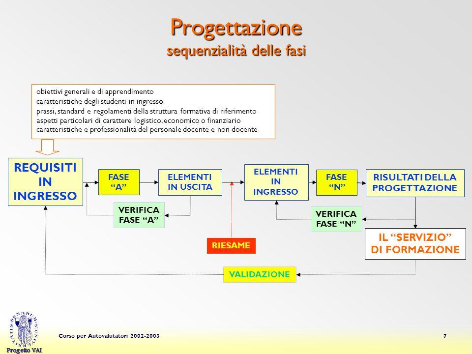 Progettazione sequenzialità delle fasi