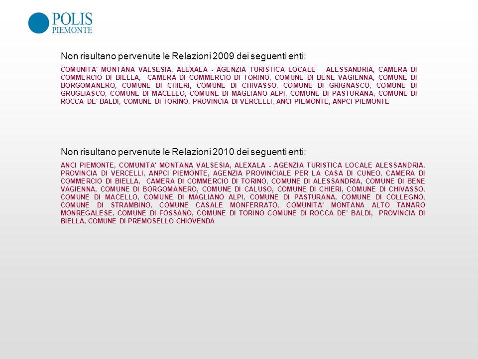 Non risultano pervenute le Relazioni 2009 dei seguenti enti: