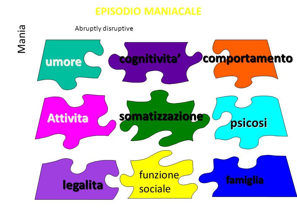 cognitivita' comportamento umore somatizzazione Attivita psicosi