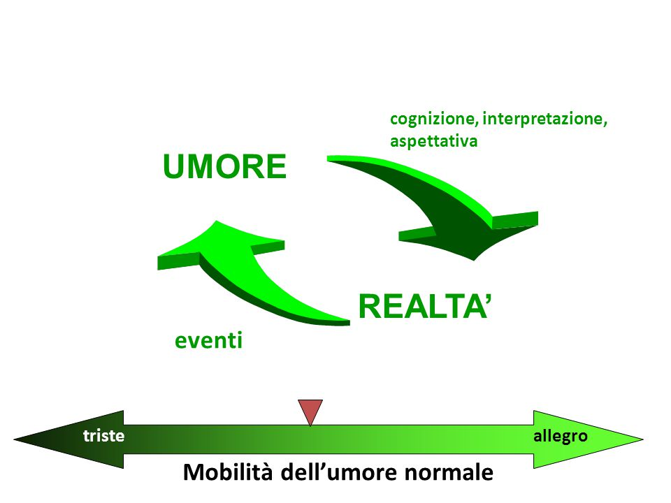 Mobilità dell'umore normale