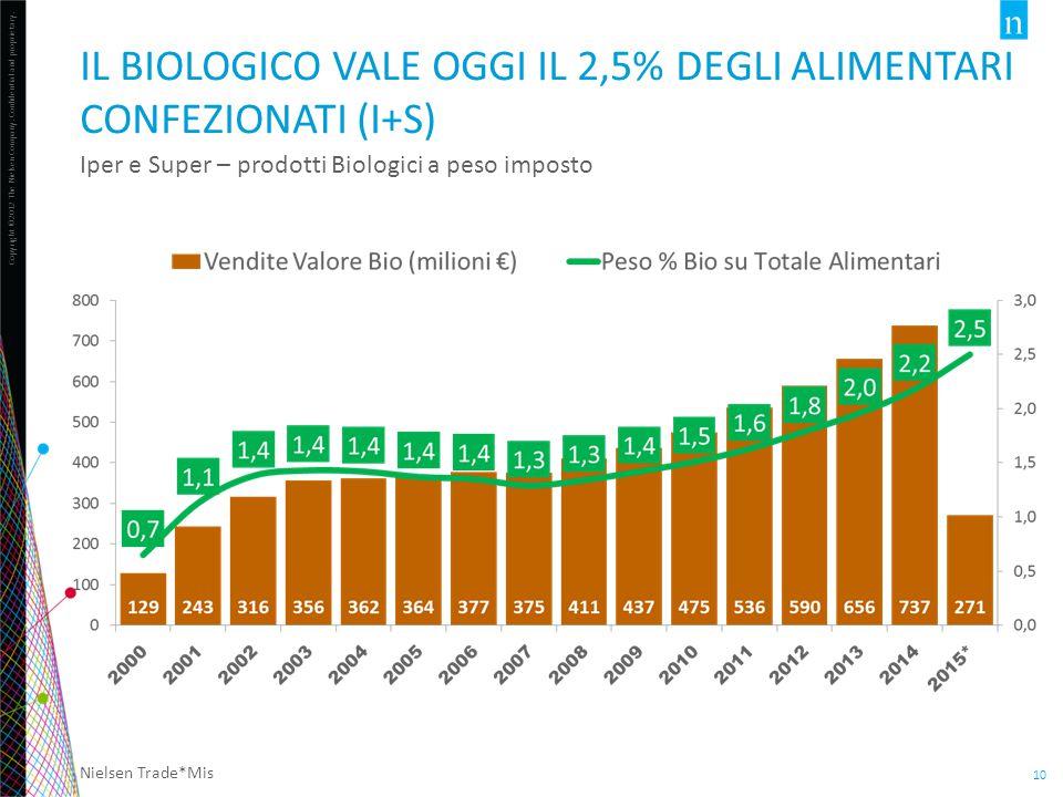 Il biologico vale oggi il 2,5% degli alimentari confezionati (i+s)