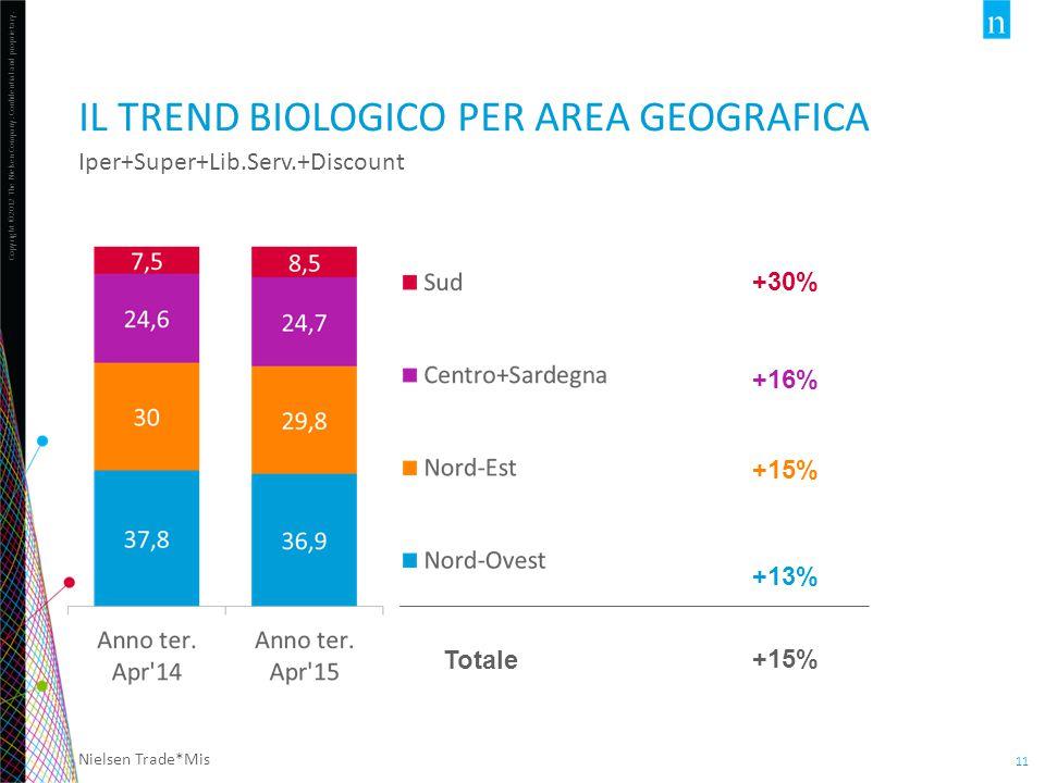 Il Trend biologico per area geografica