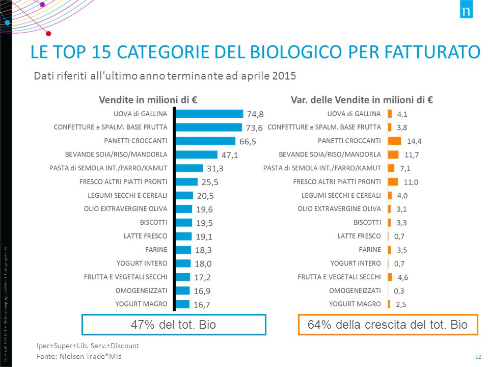 Le top 15 categorie del biologico per fatturato
