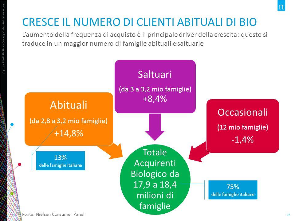 Cresce il numero di clienti abituali di bio
