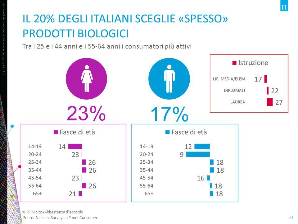 IL 20% DEGLI ITALIANI SCEGLIE «SPESSO» PRODOTTI BIOLOGICI