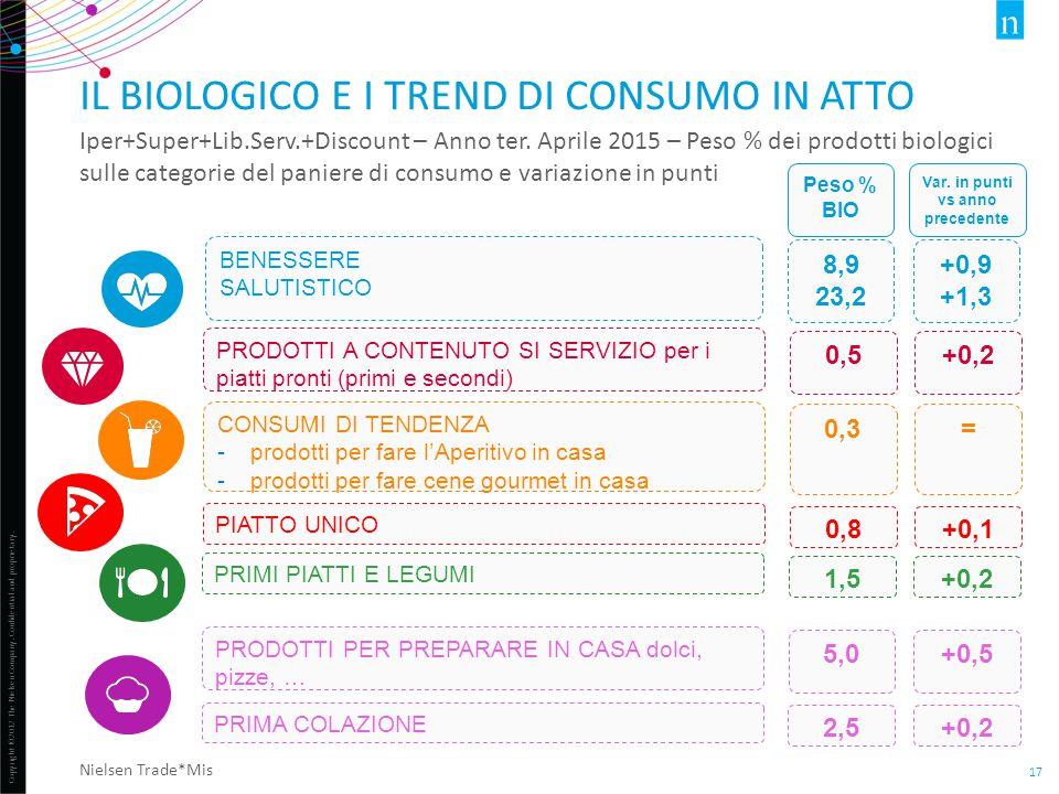 Il biologico e i trend di consumo in atto