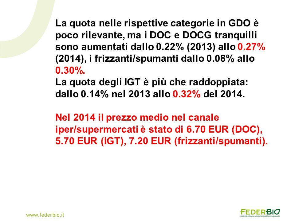 La quota nelle rispettive categorie in GDO è poco rilevante, ma i DOC e DOCG tranquilli sono aumentati dallo 0.22% (2013) allo 0.27% (2014), i frizzanti/spumanti dallo 0.08% allo 0.30%.
